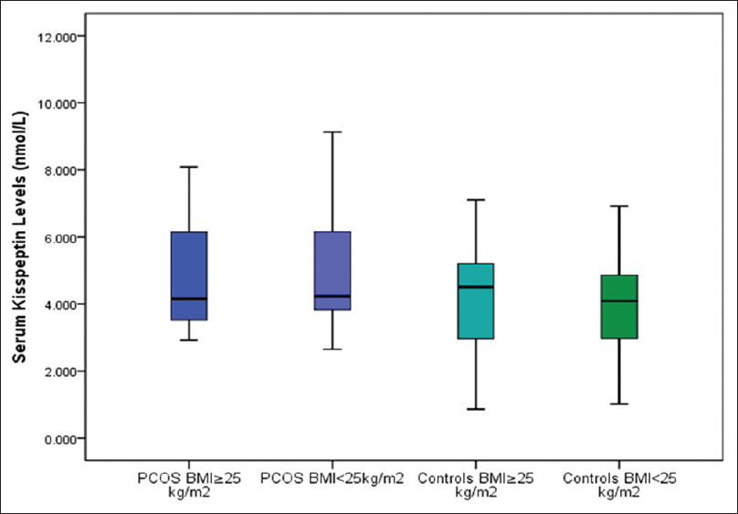 Figure 3: Serum kisspeptin levels of PCOS subjects and controls with regard to BMI The horizontal line in the middle of each box indicates the median (50<sup>th</sup> percentile) kisspeptin values, whereas the top and bottom borders of the box mark the 25<sup>th</sup> and 75<sup>th</sup> percentiles, respectively. The whiskers above and below the box indicate the maximum and minimum kisspeptin levels, respectively