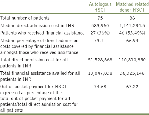 Table 3: Data on total direct admission costs and the financial assistance availed for autologous and matched related donor HSCT for the year 2017 at our center
