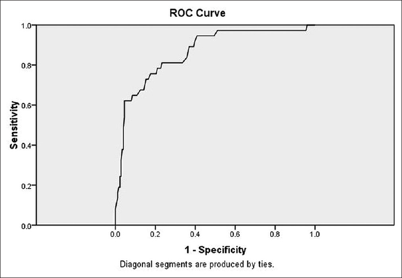 Figure 5: ROC curve for operative duration