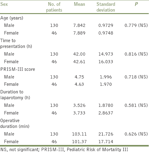 A prospective study of evaluation of operative duration as a