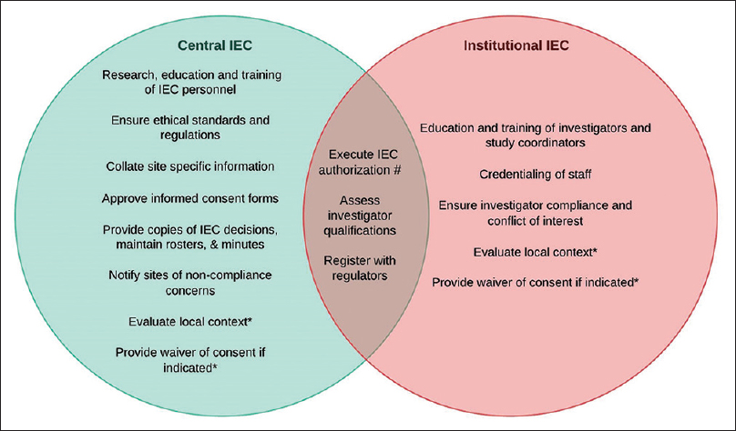 Figure 1: Delineation of duties between Central and Institutional IECs. The overlapping portion enlists duties that should be carried out by both committees. *indicates duties that can be carried out by either committee. Execute IEC authorization #: exercise control on certain parts of research at the site. Example: Local IEC = site-specific aspects and Central IEC = science of the protocol