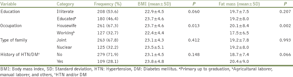 Table 1: Distribution of sociodemographic characteristics with respect to BMI and fat mass of participants (<i>n</i>=388)