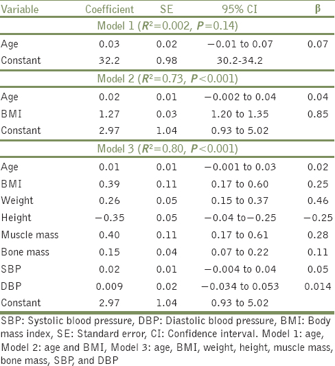 Table 5: Linear regression showing effect of BMI, age, and other variables on BF%