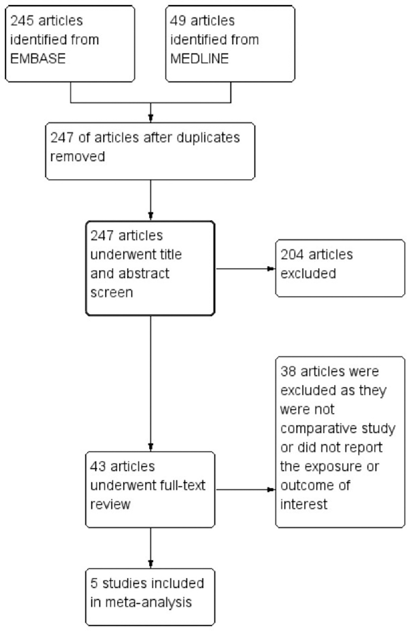 Journal of Postgraduate Medicine: Table of content