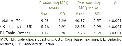 Table 2: Paired <i>t</i>-test of scores obtained by the participants/students (<i>n</i>=56) in pre and postintervention MCQ test pertaining to CBL and DL topics