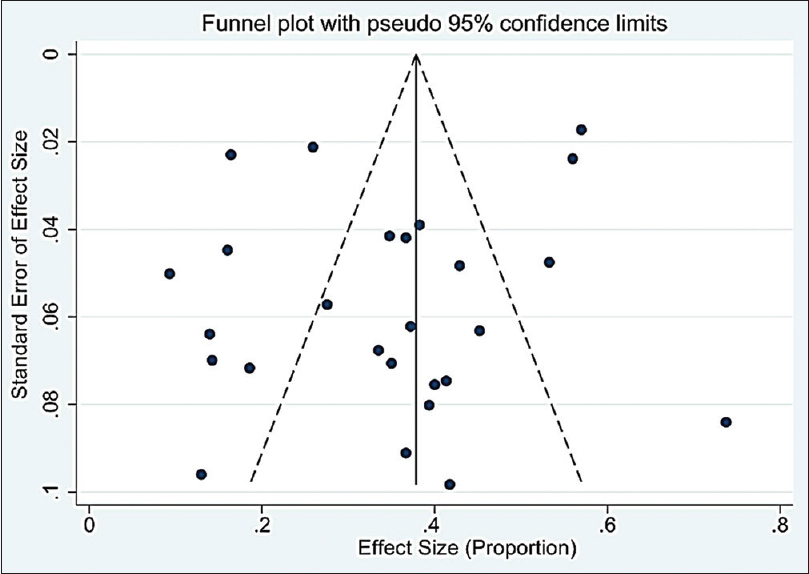 Figure 4: Funnel plot of publication bias in the meta-analysis studies (<i>n</i> = 26) on the prevalence of hypertension among professional drivers