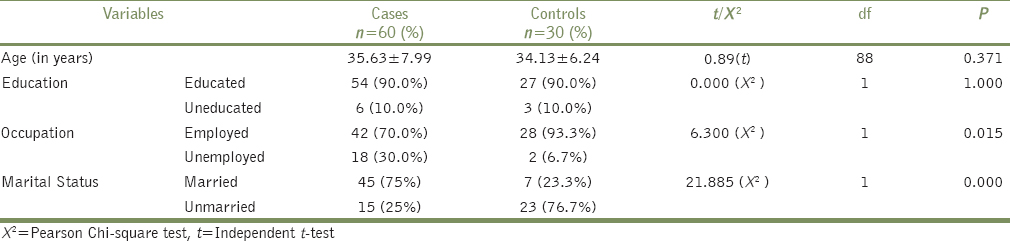 Table 1: Comparison of sociodemographic variables between patients and controls